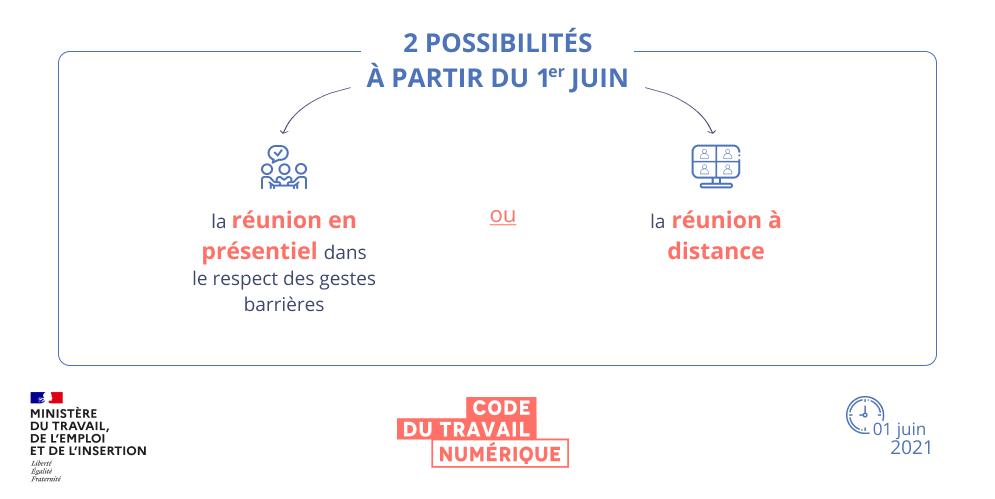 Infographie synthétisant les modalités de réunion du CSE . Une version textuelle est disponible en dessous.