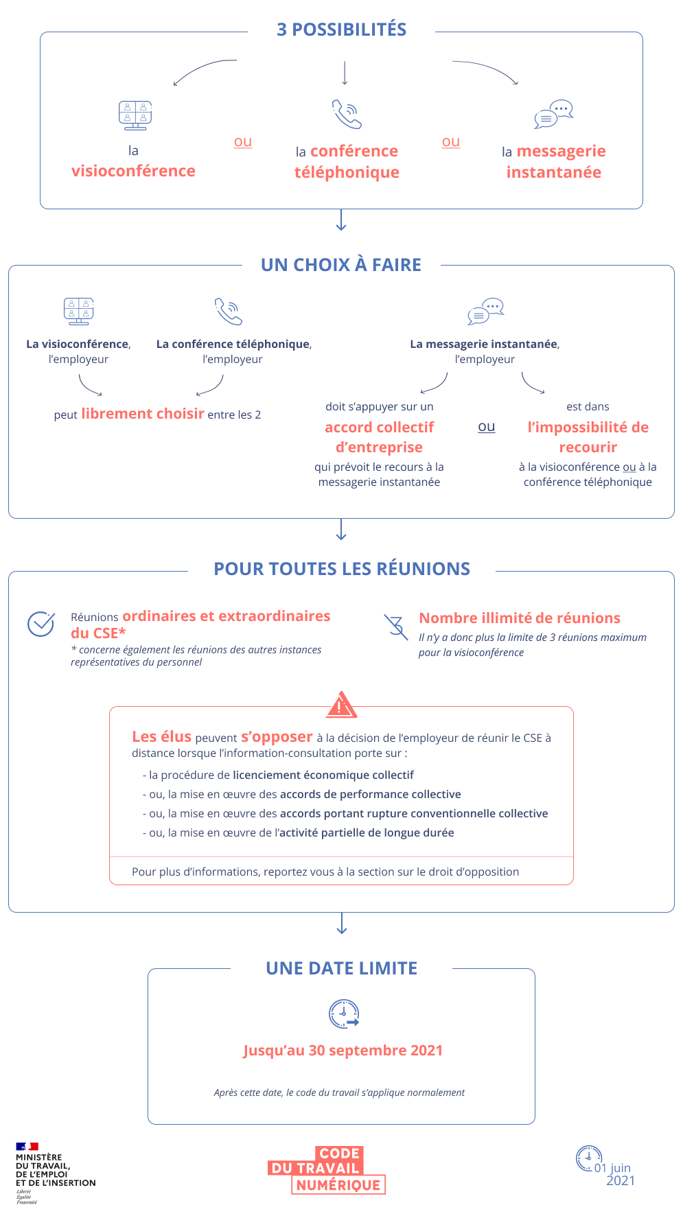 Infographie synthétisant les conditions de réunion du CSE à distance. Une version textuelle est disponible en dessous.
