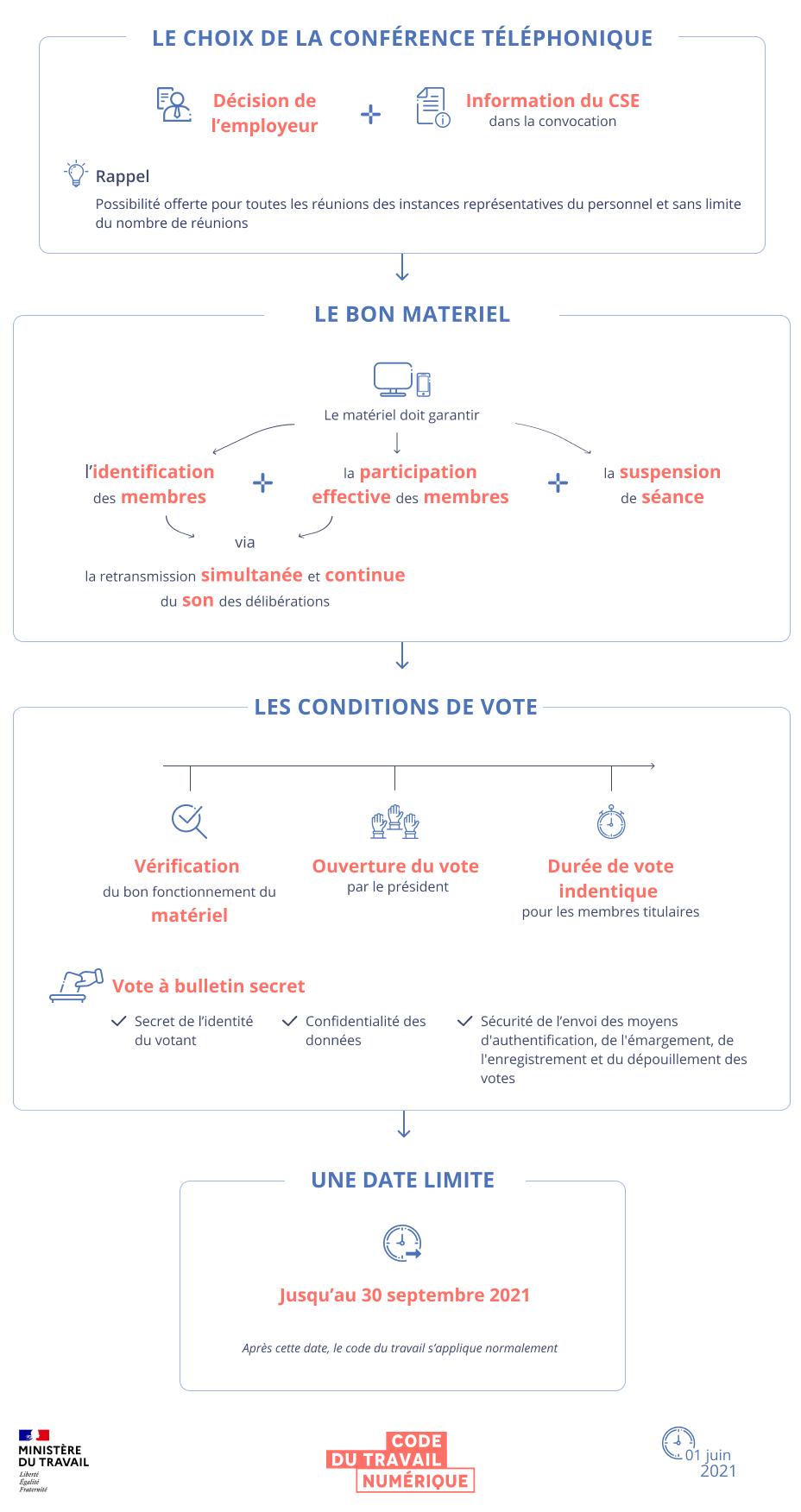 Infographie synthétisant les conditions de réunion du CSE par conférence téléphonique. Une version textuelle est disponible en dessous.