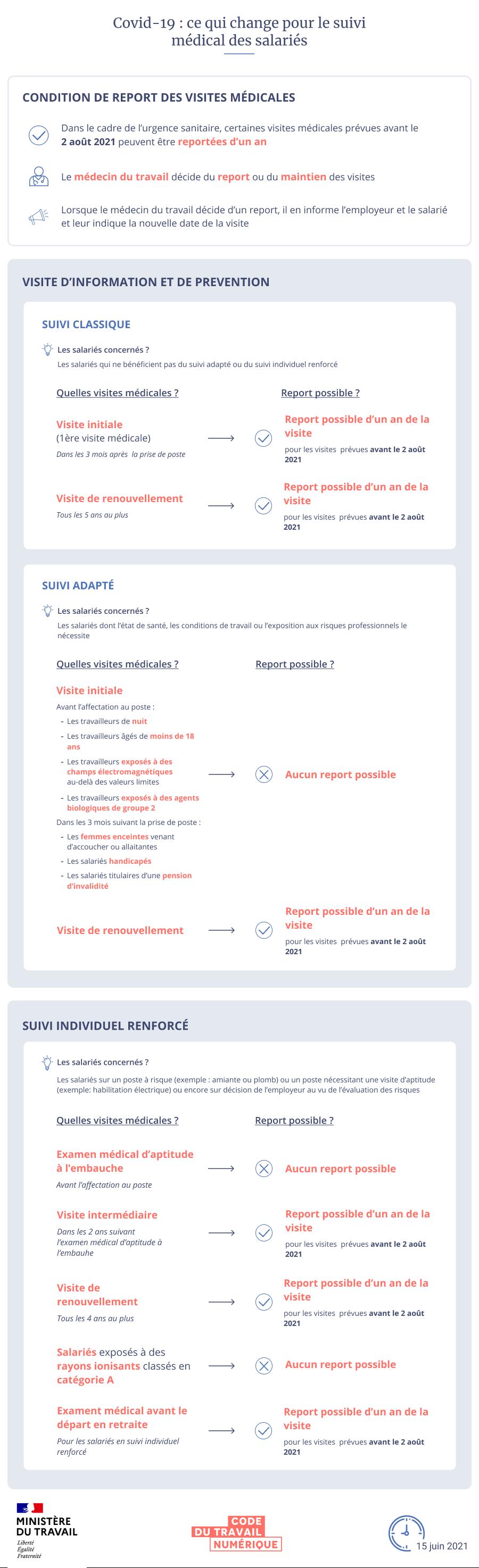 Infographie schématisant les changements concernant les visites dans le cadre du suivi médical. Une version textuelle est disponible en dessous.