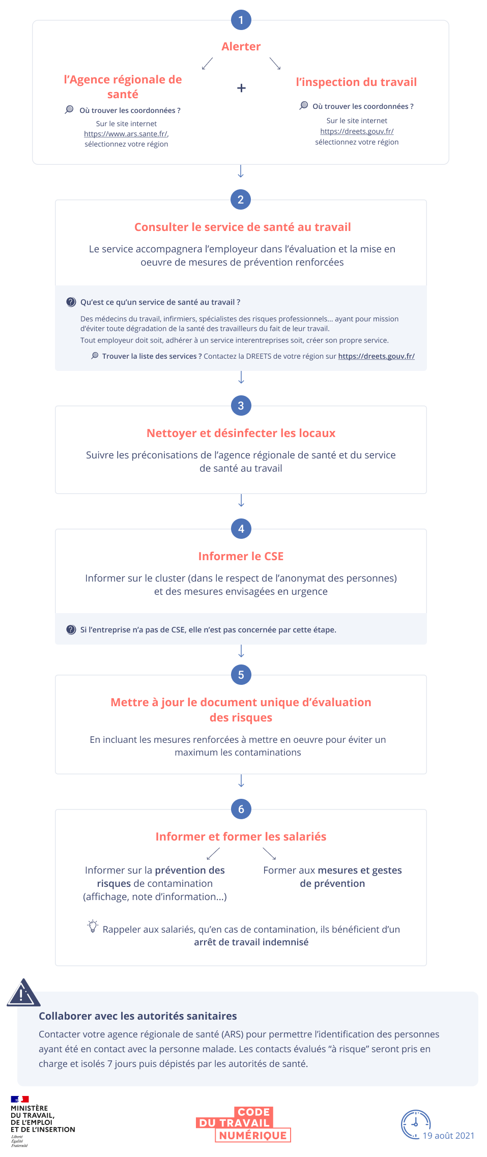 Infographie schématisant la procédure à suivre en cas de cluster dans l'entreprise. Une version textuelle est disponible en dessous.