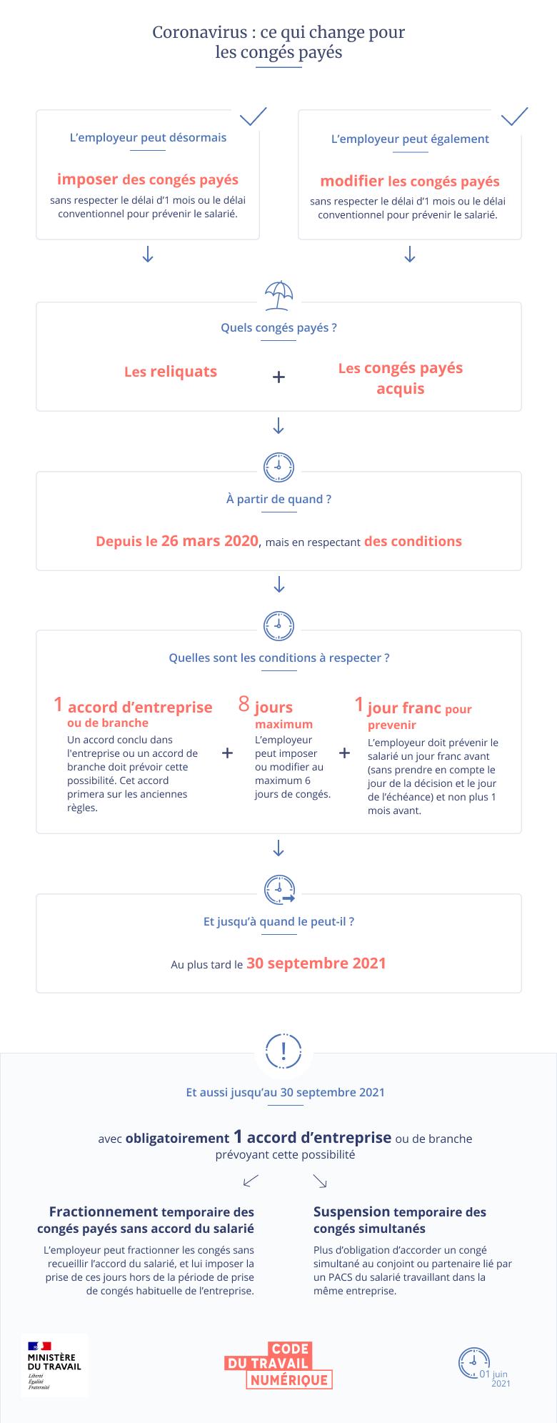 Infographie schématisant les changements concernant les congés payés. Une version textuelle est disponible en dessous.