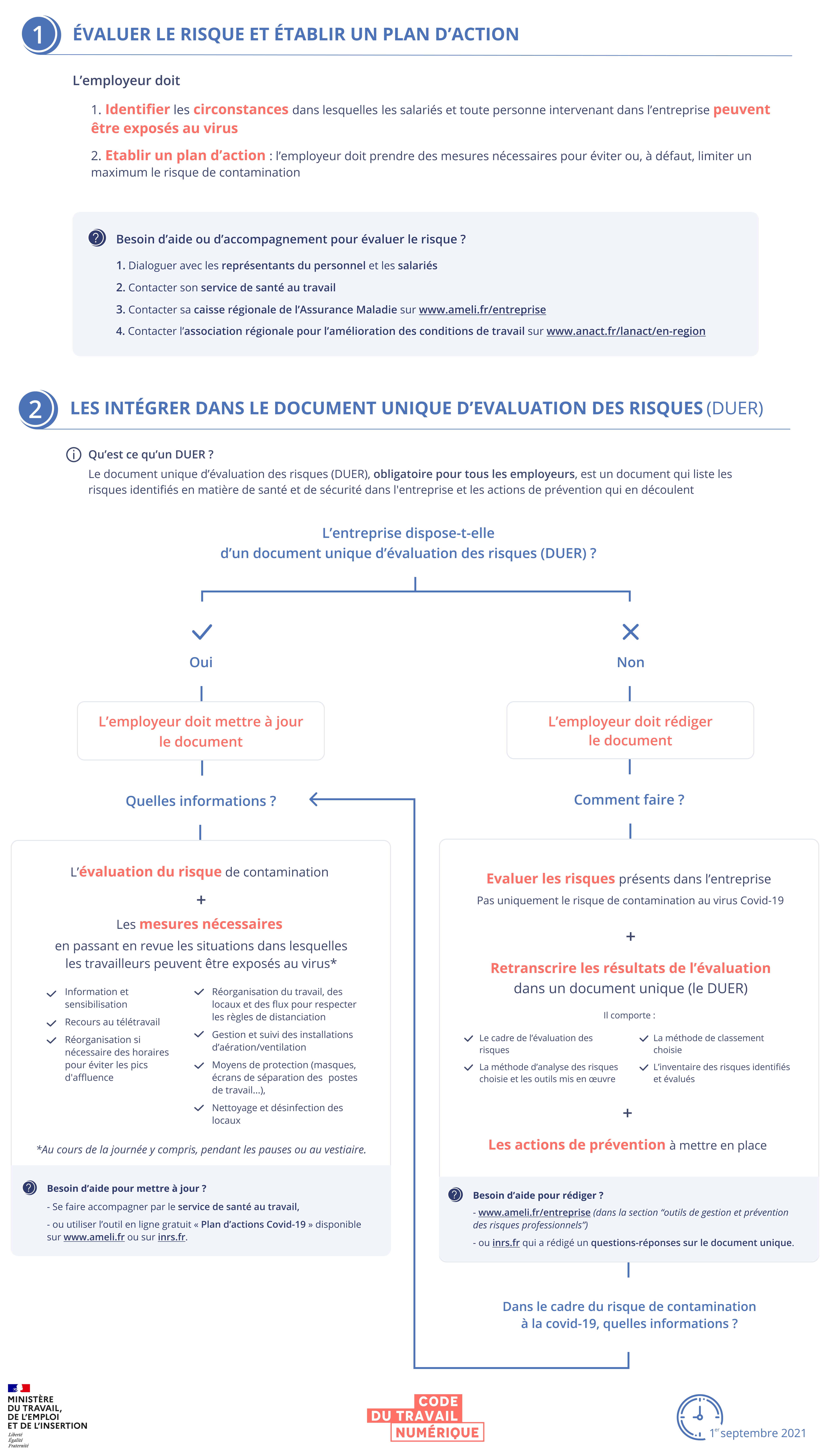 Infographie schématisant l'évaluation du risque sanitaire et son intégration au document d'évaluation des risques. Une version textuelle est disponible en dessous.